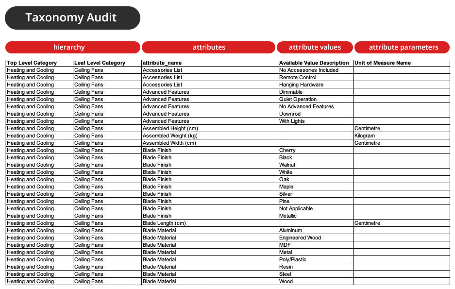 Product Taxonomy Template for Taxonomy Audit including attribute values and parameters