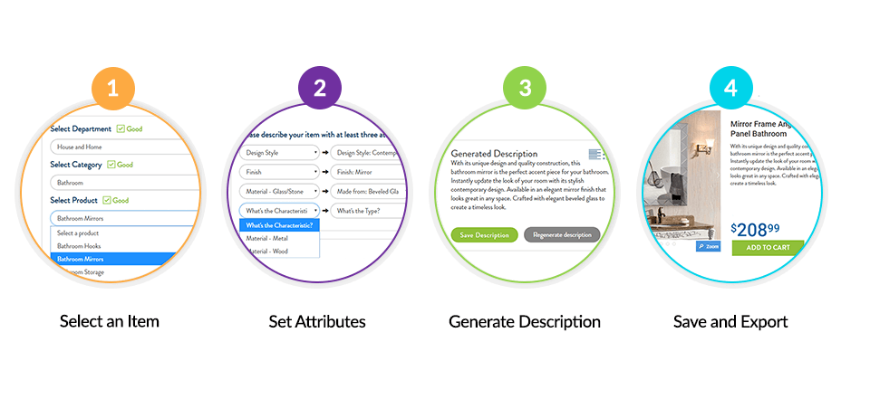 Infographic illustrating ginnie steps: 1. Select an item, 2. Set attributes, 3. Generate description and 4. Save and export